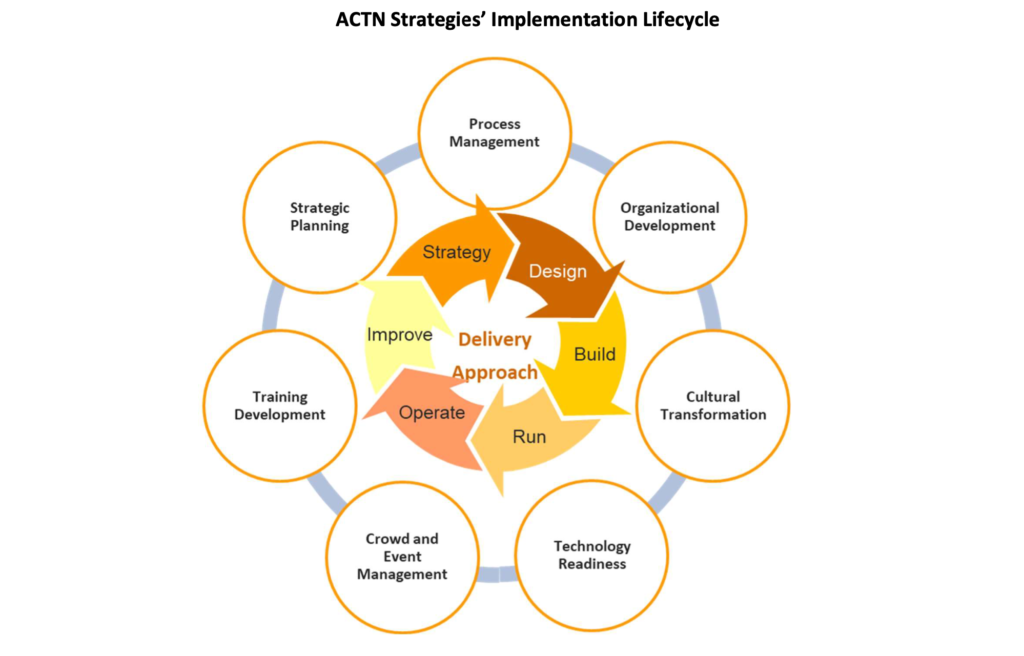 Our approach to organizational development, cultural transformation, crowd and event management, and strategic planning